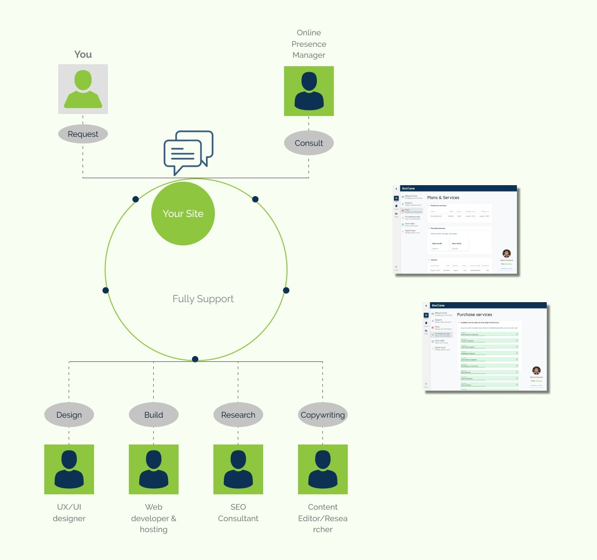Online presence manager as a service work flow