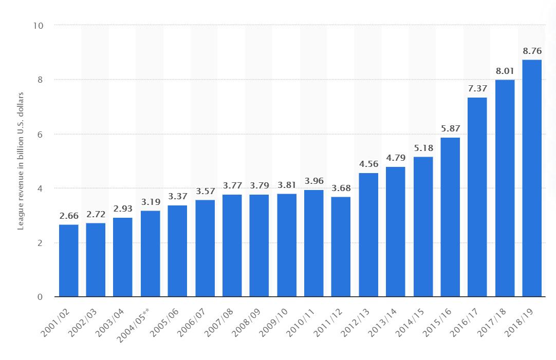 a chart of NBA revenue over the last decade