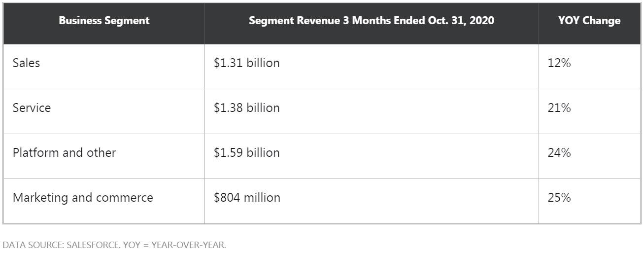 a table of Segment revenue for Salesforce