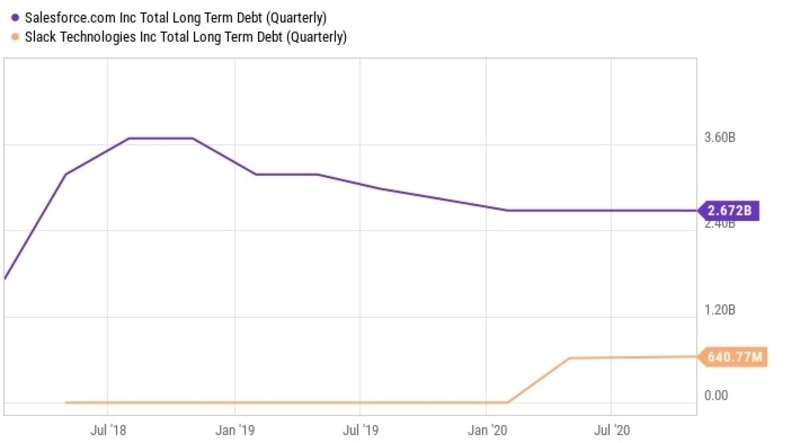 a chart of long term debt from Salesforce and Slack