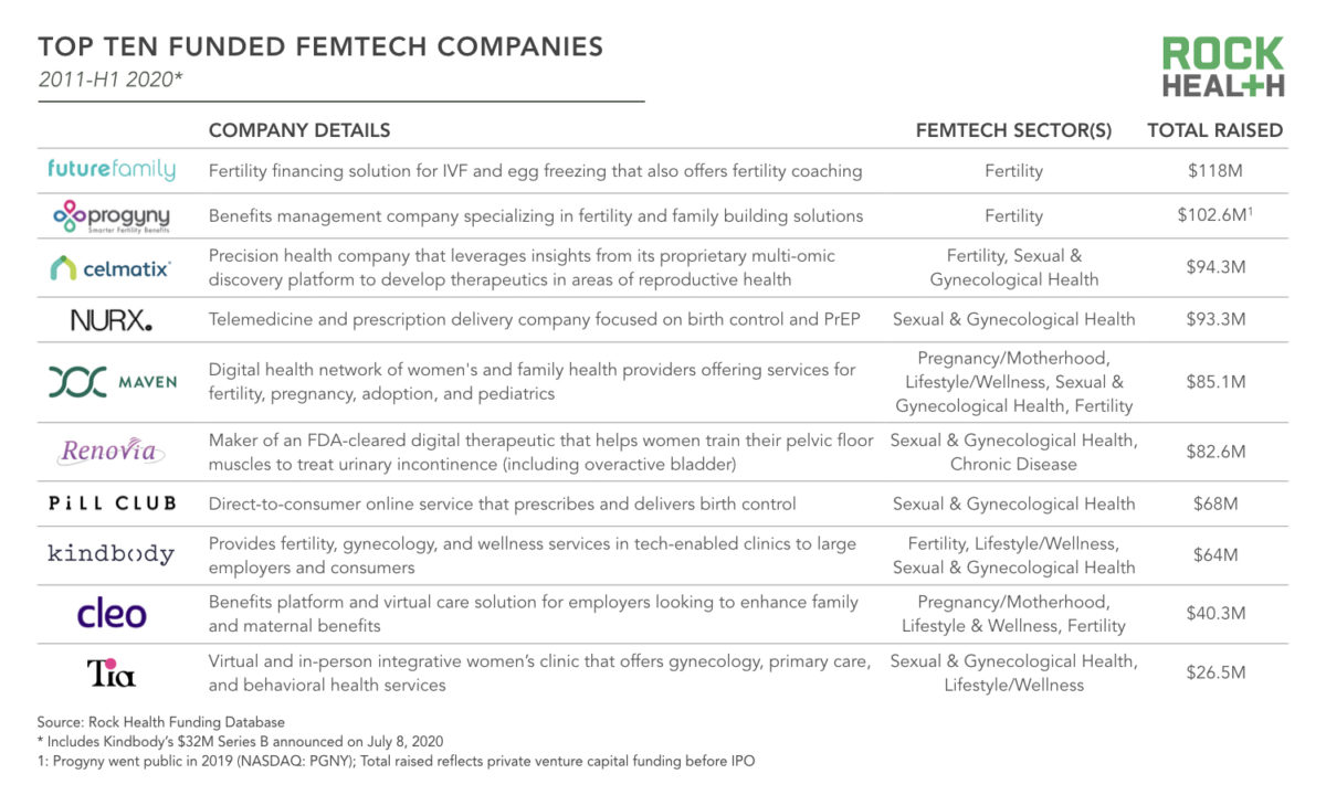 a list of funded femtech companies