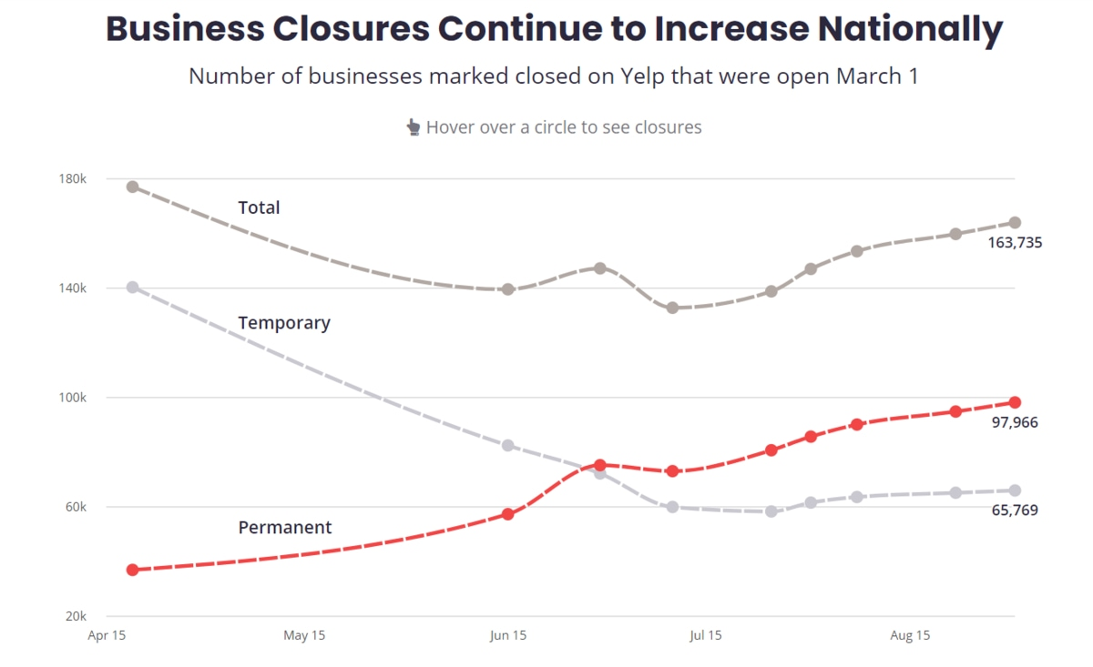 a chart of business closures continue to increase