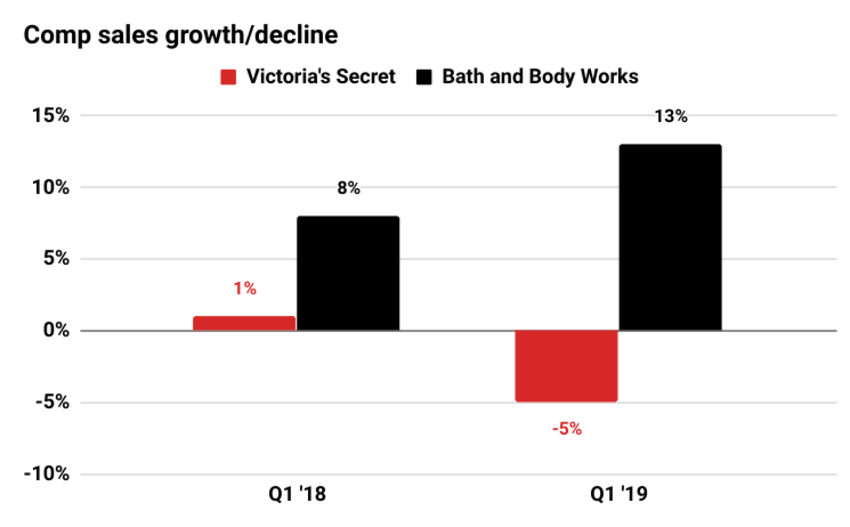 A chart of sales growth and decline from Bath & Body Works