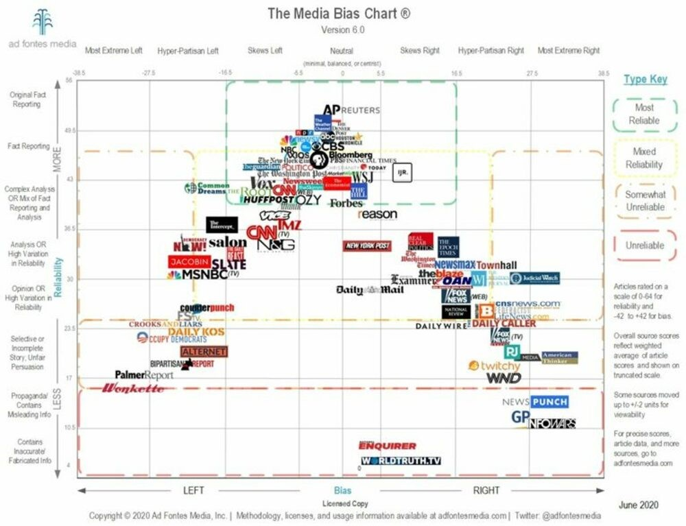 A chart of media bias research