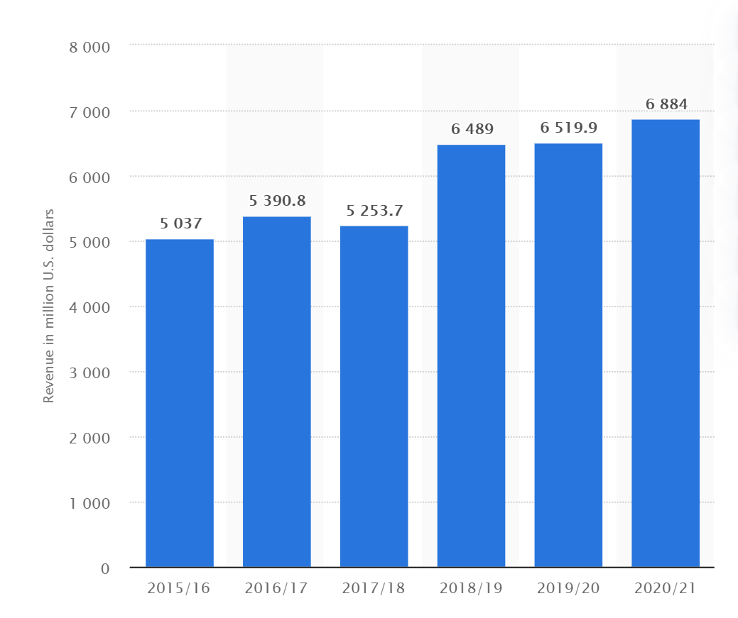 A chart of revenue from Petsmart