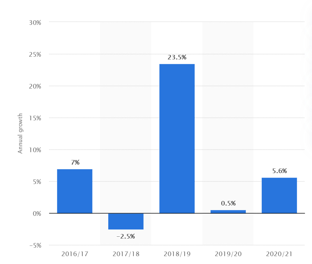 A chart of annual growth from PetSmart