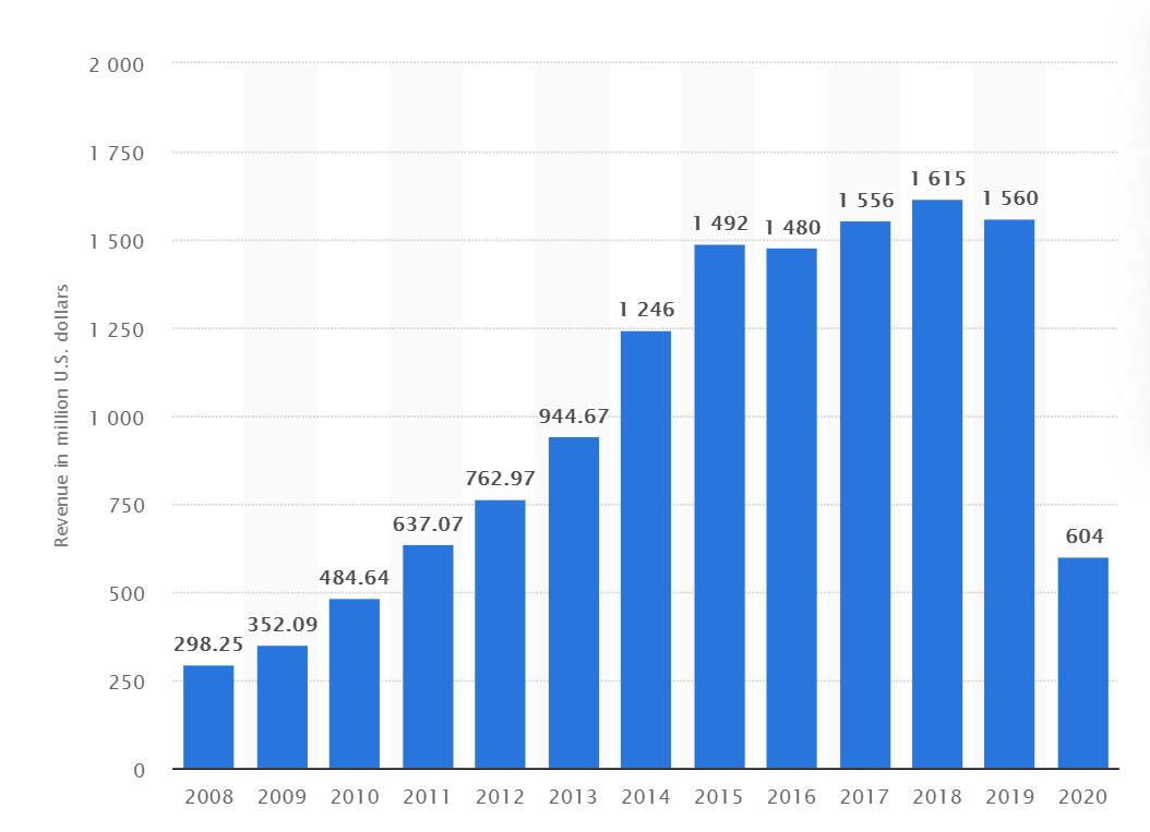 a chart of annual revenue from TripAdvisor