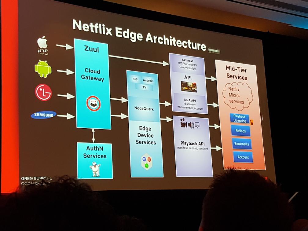 an flow chart of Netflix architect
