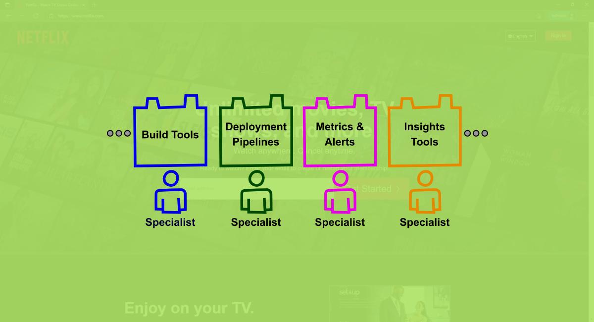 an illustrator of how Netflix development cycle look