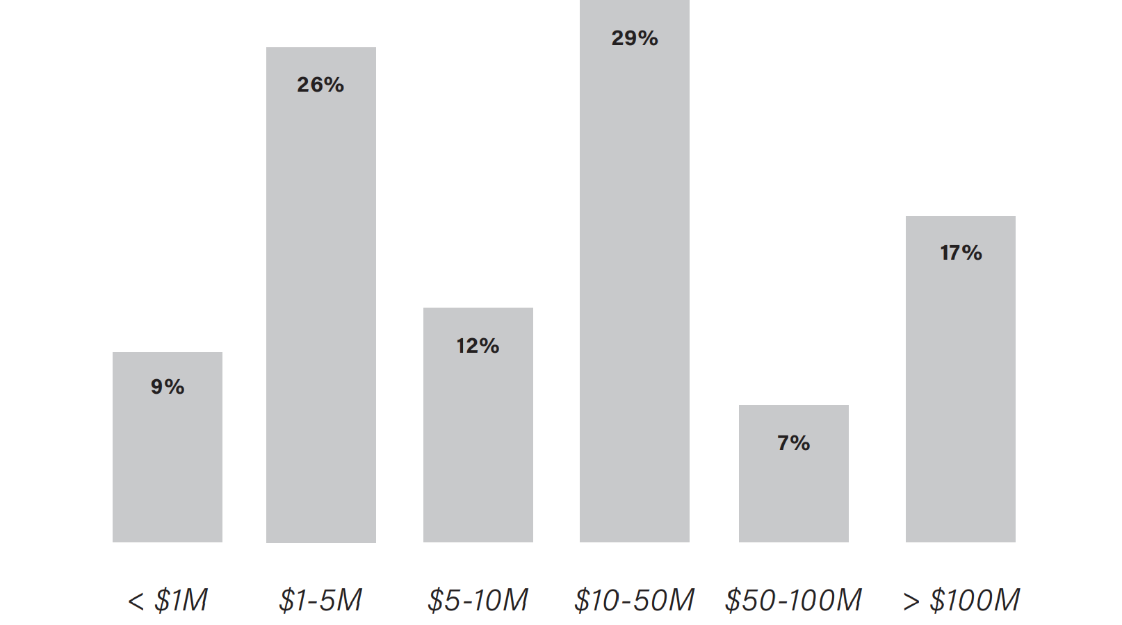 A chart of growth by project size
